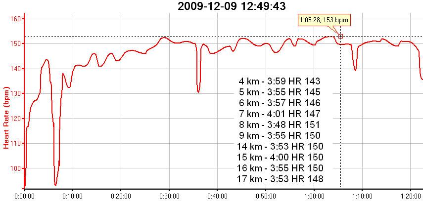 Trening-rozbieganie-20km_9.12.2009